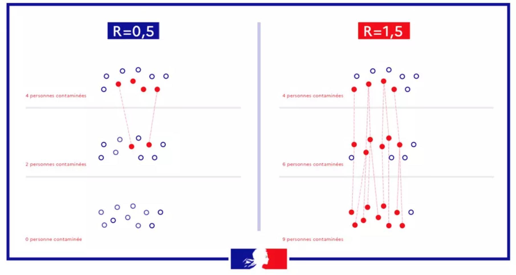 パリ最新情報「感染者数なんかどうでもいい。大事なのは実効再生産数だ」