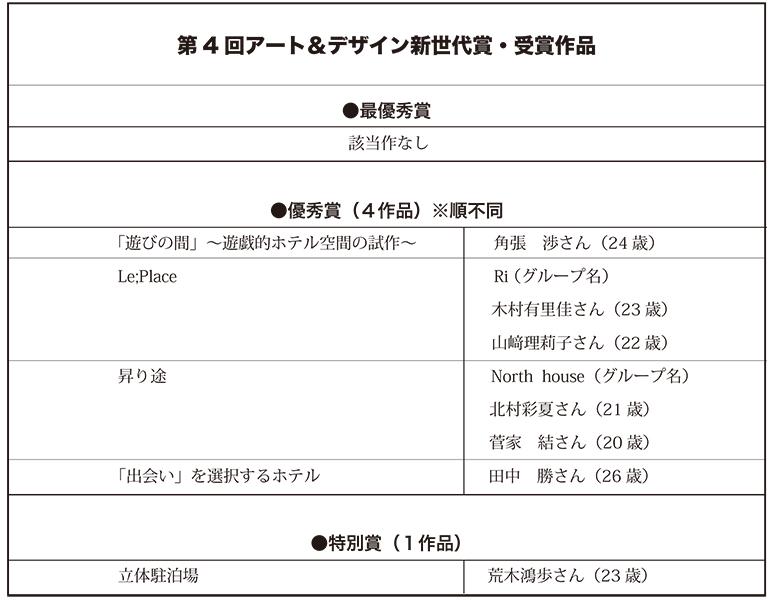 第4回アート&デザイン新世代賞・受賞作決定!